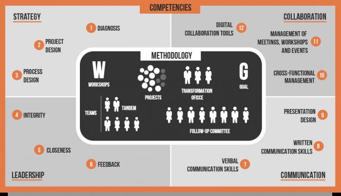 Modelo Competencias Inglés